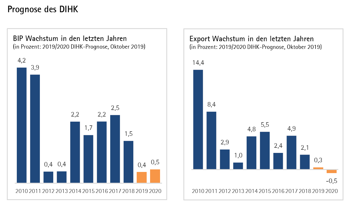 Grafiken zu Entwicklung und Erwartungen hinsichtlich BIP und Export 2010 bis 2020