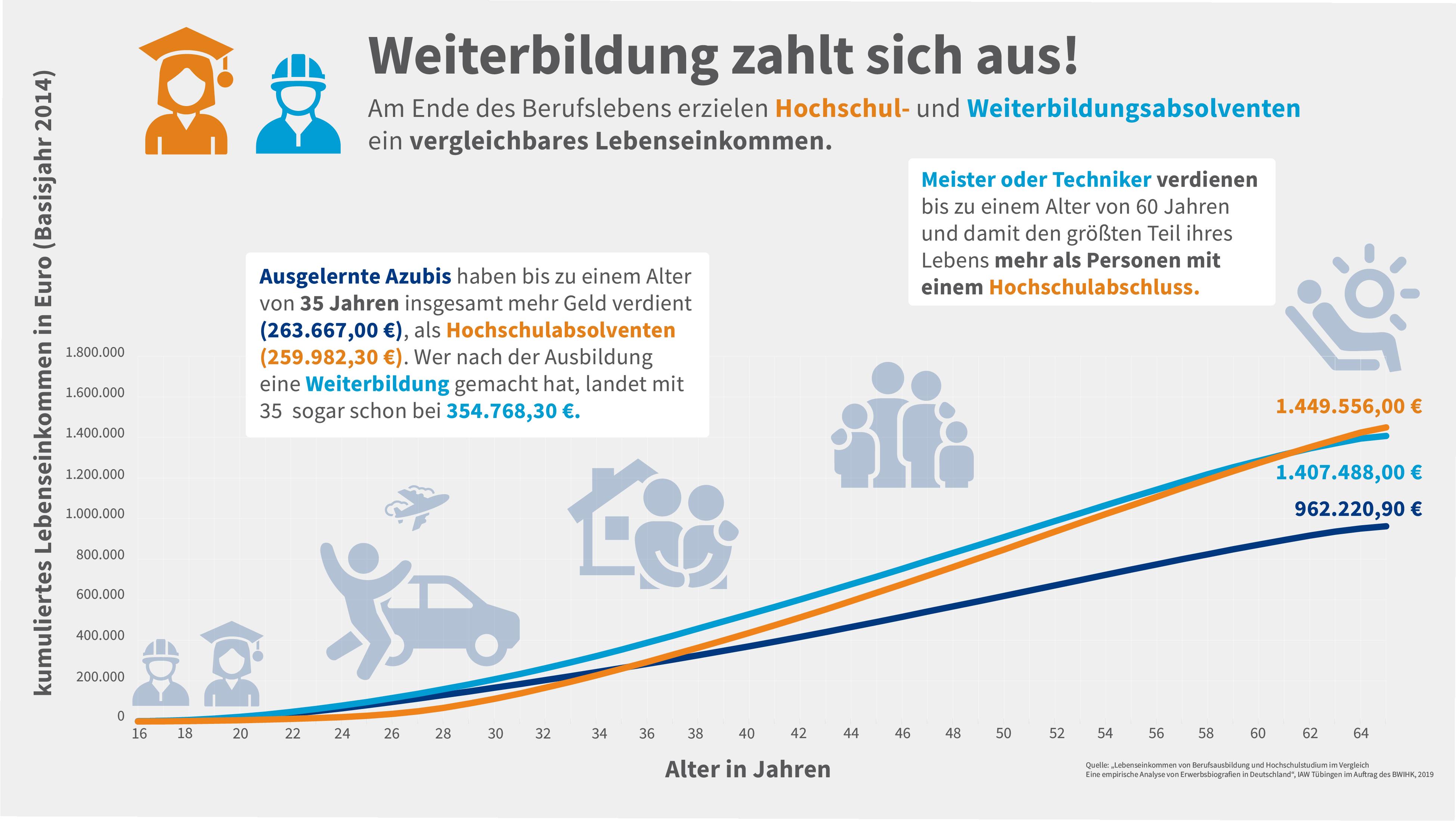 Vergleichende Grafik zum Lebenseinkommen von Akademikern und Weiterbildungsabsolventen
