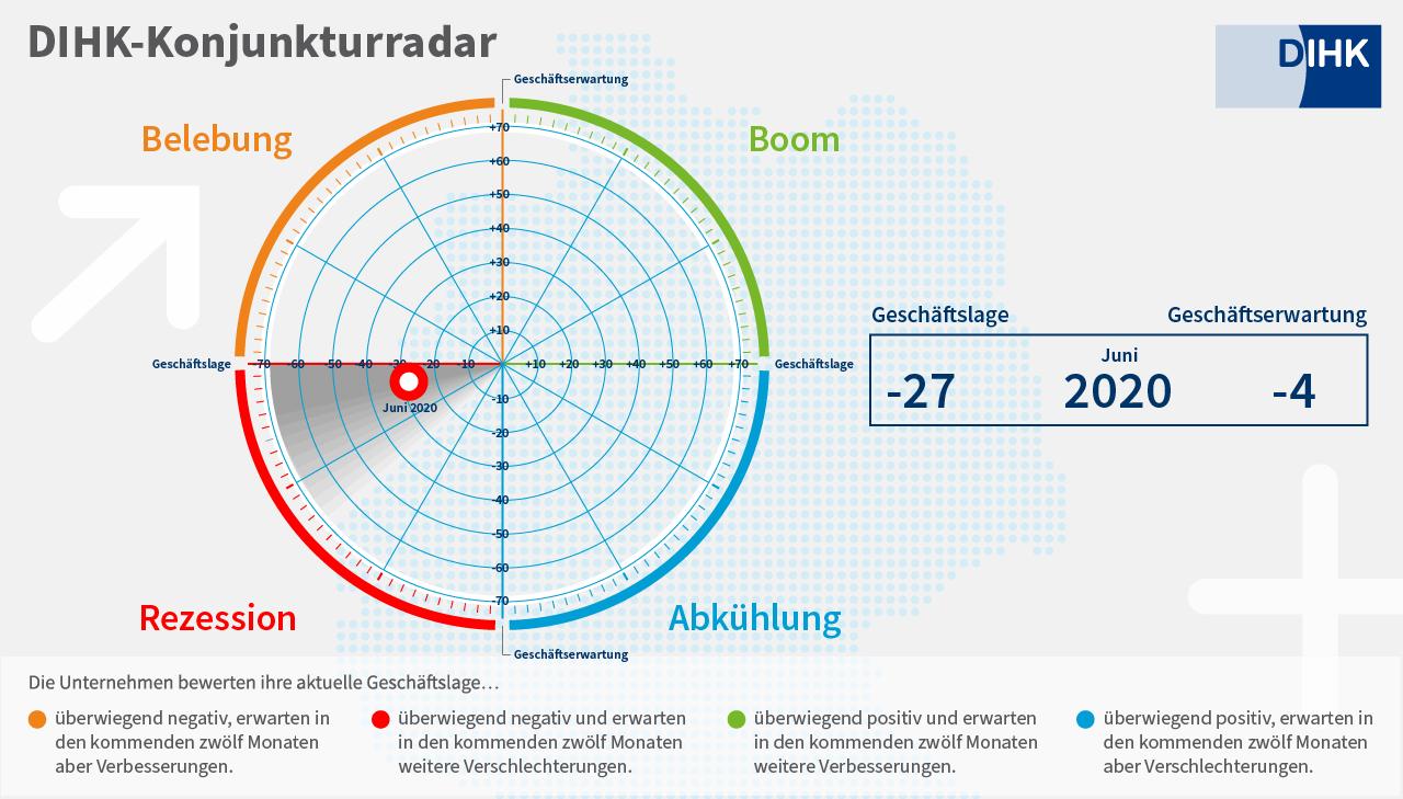 DIHK-Konjunkturradar Juni 2020