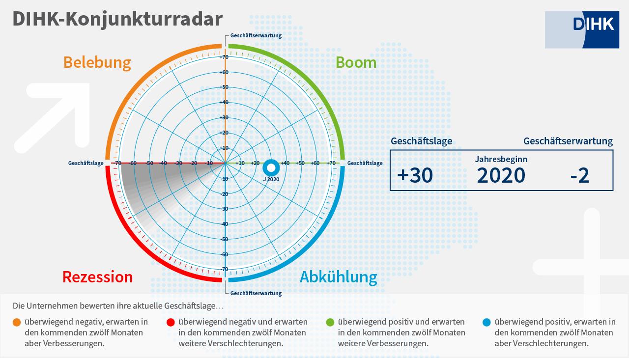 DIHK-Konjunkturradar Jahresbeginn 2020
