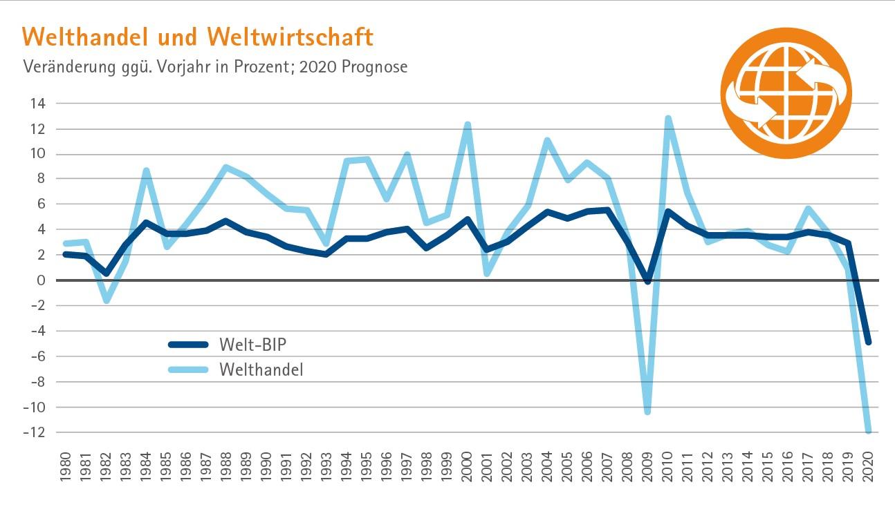 Grafik Welthandel WTO