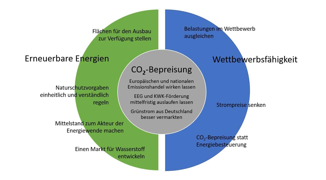 Grafik Klimaschutz-Impulse