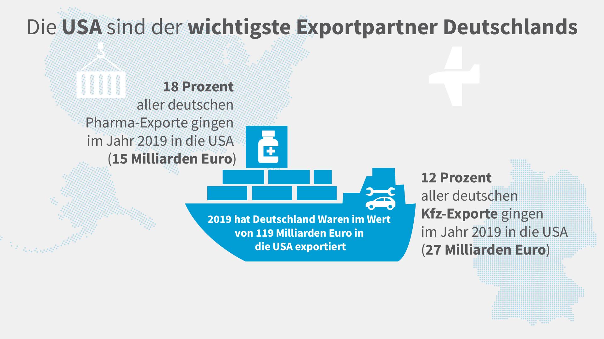 Grafik zu den US-Exporten 2019