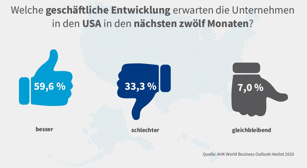 Grafik zu den Geschäftserwartungen der deutschen Unternehmen in den USA