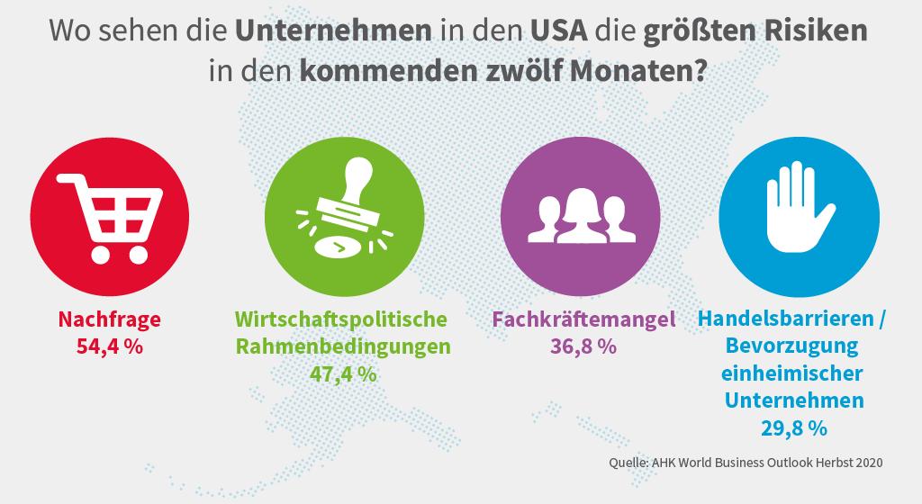 Grafik zu den Top-Risiken, die die deutschen Betriebe in den USA sehen