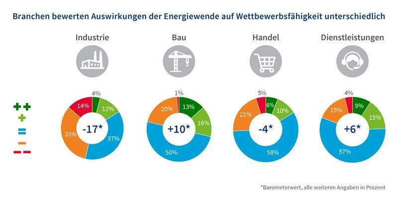 Grafik zum Energiewendebarometer 2020, Bewertung der Branchen