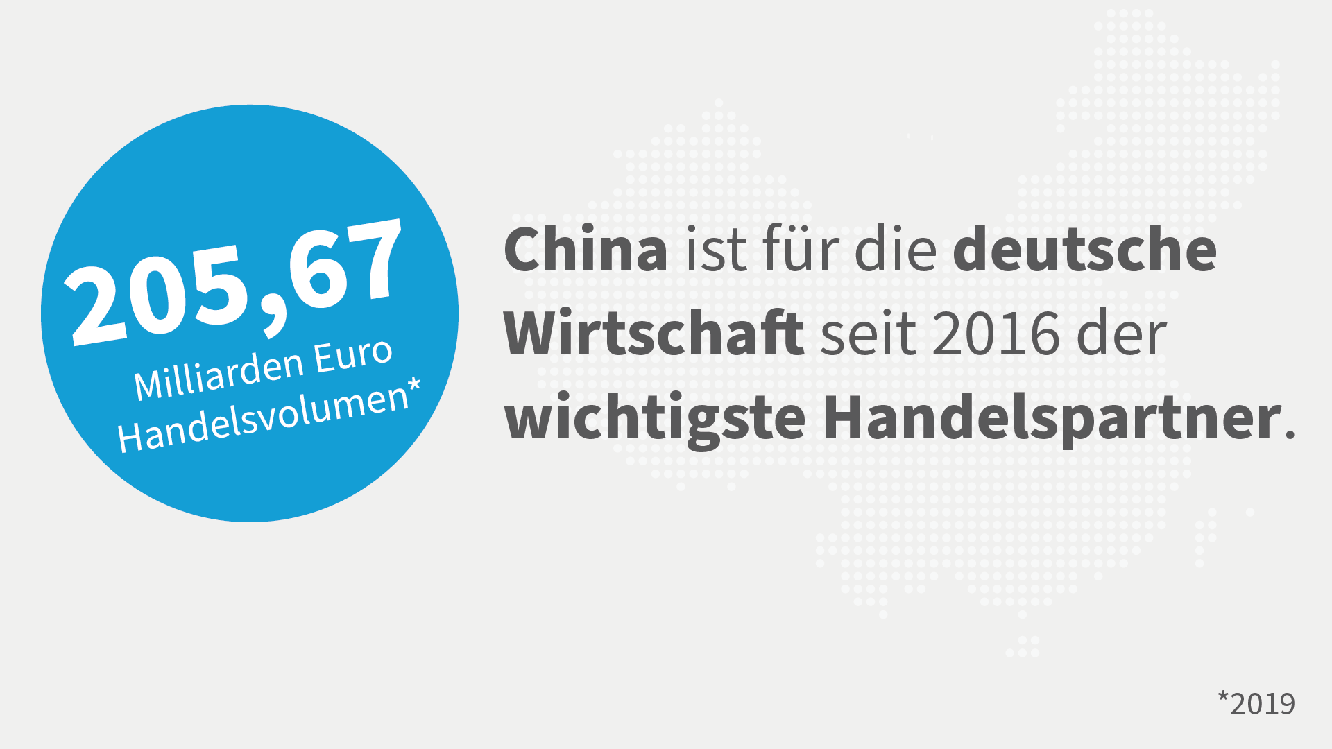 Grafik Handelsvolumen Deutschland-China