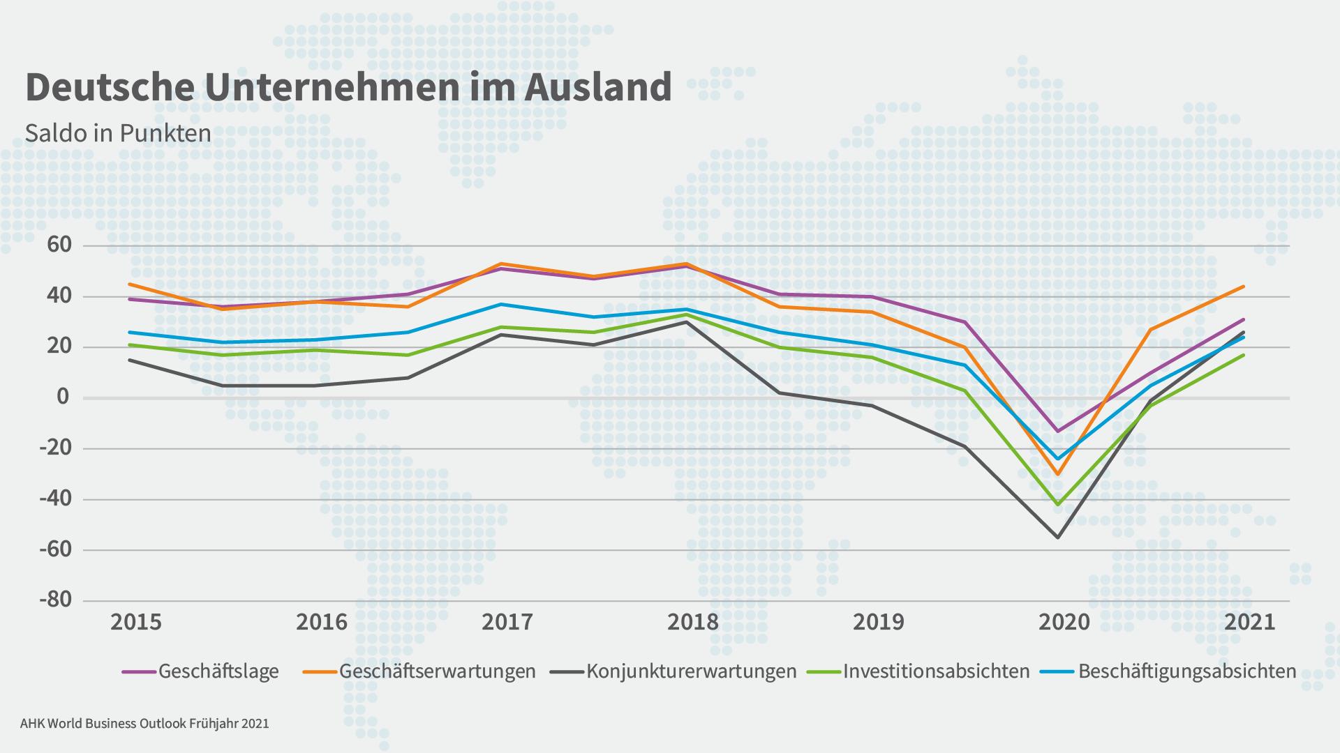 Grafik zu den Einschätzungen der deutschen Unternehmen im Ausland