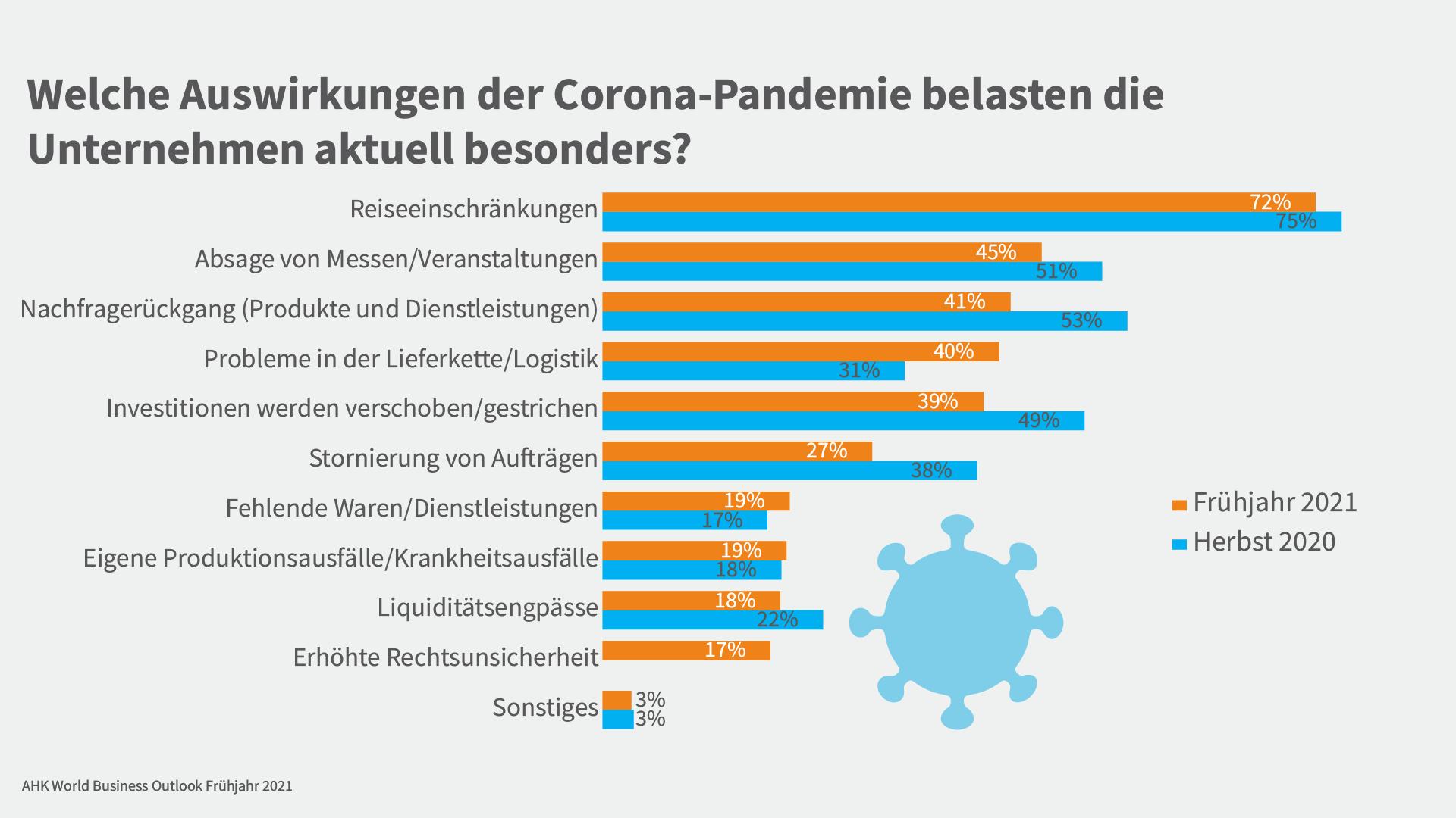 Grafik zu den Auswirkungen der Pandemie