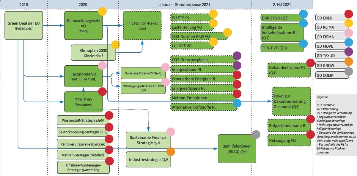 Screenshot Grafik Zeitplan Green Deal