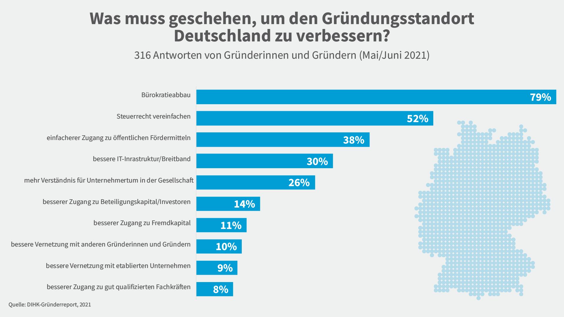 Grafik zu Standortfaktoren aus dem DIHK-Gründerreport 2021