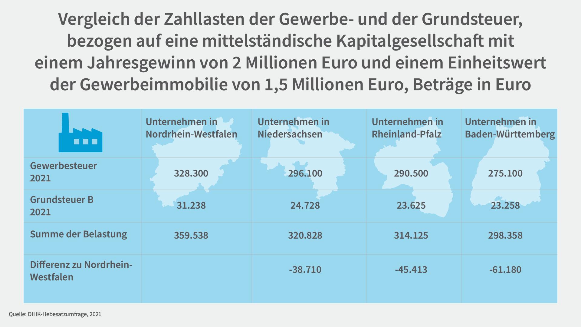 Unterschiede in den Hebesätzen 2021 zwischen NRW und drei anderen Flächenländern