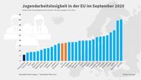 Grafik Jugendarbeitslosigkeit EU September 2021
