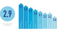 Grafik zur Digitalisierungsumfrage 2021: Digitalisierungsgrad in Schulnoten