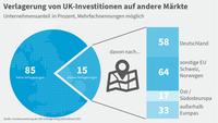Grafik Brexit Going 2021 Verlagerung Investitionen