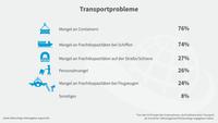 Grafik Blitzumfrage Lieferengpässe: Transportprobleme