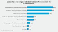 Grafik Blitzumfrage Lieferengpässe: Maßnahmen