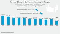Grafik zum Gründungsinteresse aus dem DIHK-Gründerreport 2021